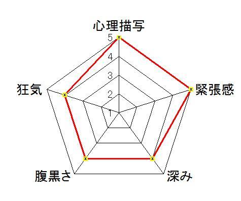 闘牌伝説アカギ